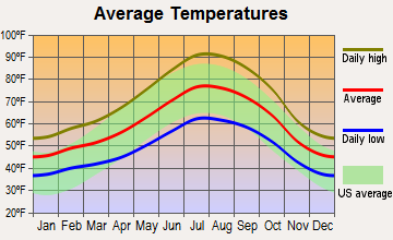 North Auburn, California average temperatures