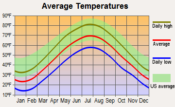 Larksville, Pennsylvania average temperatures