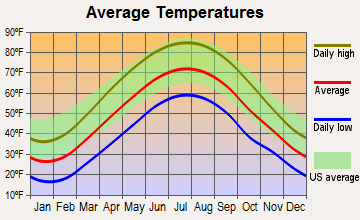 Lenape Heights, Pennsylvania average temperatures