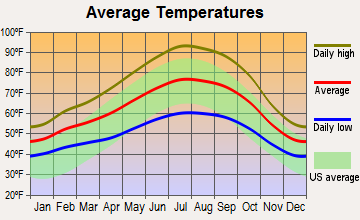 North Highlands, California average temperatures