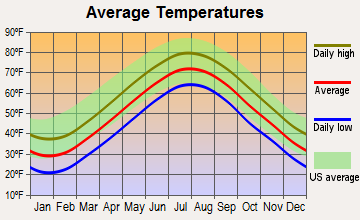 Portsmouth, Rhode Island average temperatures