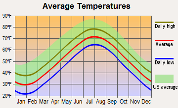 Middletown, Rhode Island average temperatures