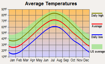 Woonsocket, Rhode Island average temperatures