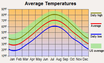 Wakefield-Peacedale, Rhode Island average temperatures