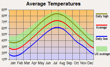 Cumberland Hill, Rhode Island average temperatures