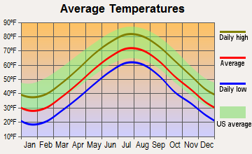 Ashaway, Rhode Island average temperatures