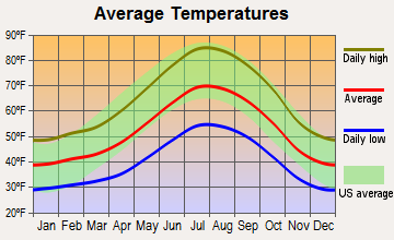 Oakhurst, California average temperatures