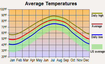 Charleston, South Carolina average temperatures