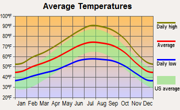 Oakley, California average temperatures