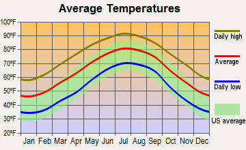 Cottageville, South Carolina average temperatures