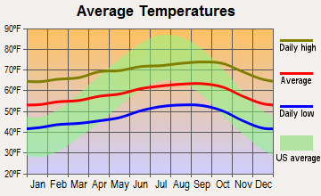 Oceano, California average temperatures