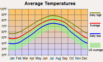 Folly Beach, South Carolina average temperatures