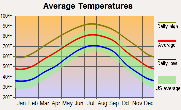 Gifford, South Carolina average temperatures