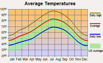 Oildale, California average temperatures
