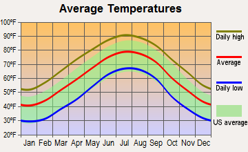 Hodges, South Carolina average temperatures