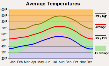 Ojai, California average temperatures
