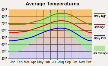 Orange, California average temperatures