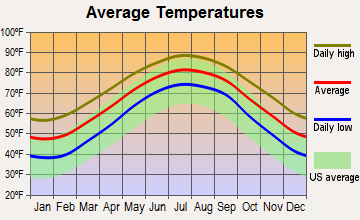Mount Pleasant, South Carolina average temperatures