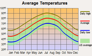 Myrtle Beach, South Carolina average temperatures