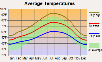 Orangevale, California average temperatures