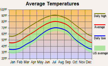 Norway, South Carolina average temperatures