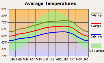 Orinda, California average temperatures