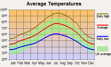 Oroville East, California average temperatures