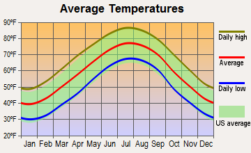 Sans Souci, South Carolina average temperatures
