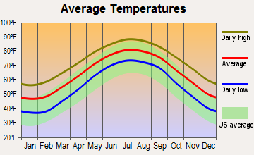 Sullivan's Island, South Carolina average temperatures