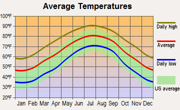 Summerville, South Carolina average temperatures