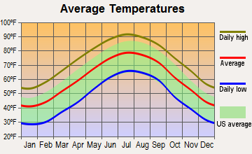 Trenton, South Carolina average temperatures
