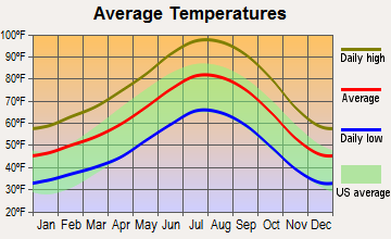 Palmdale, California average temperatures