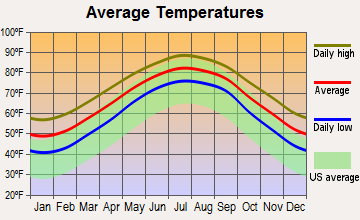 James Island, South Carolina average temperatures