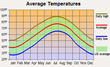Macedonia, South Carolina average temperatures