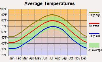 Landsford, South Carolina average temperatures