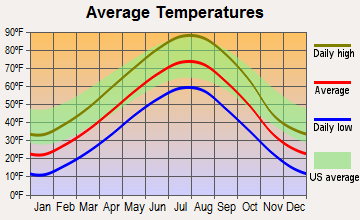 Allen, South Dakota average temperatures