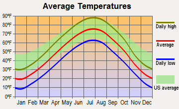 Lake Andes, South Dakota average temperatures