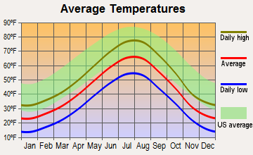 Lead, South Dakota average temperatures