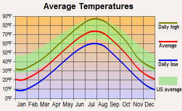 Mission, South Dakota average temperatures