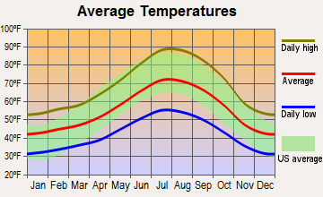 Penn Valley, California average temperatures