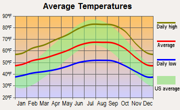 Petaluma, California average temperatures
