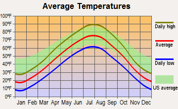 Pierre, South Dakota average temperatures