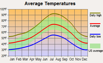 Phoenix Lake-Cedar Ridge, California average temperatures