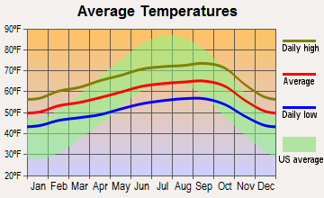 Piedmont, California average temperatures