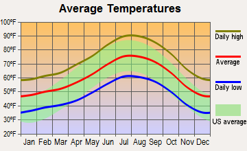 Pine Mountain Club, California average temperatures