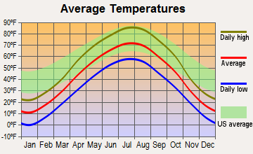 Cresbard, South Dakota average temperatures