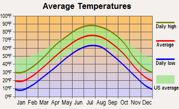 Vermillion, South Dakota average temperatures