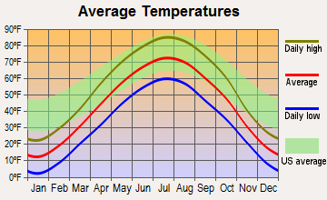Vilas, South Dakota average temperatures