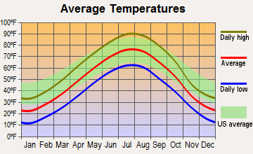 Winner, South Dakota average temperatures
