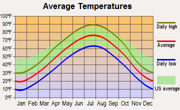 Dante, South Dakota average temperatures